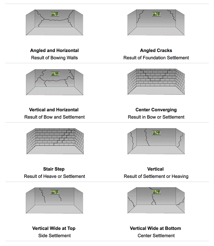 different types of basement cracks have different causes our kc pro