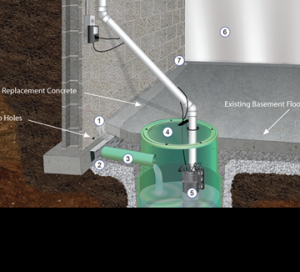 Basement Waterproofing System